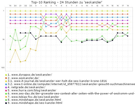 seokanzler - Ranking (24 Stunden)