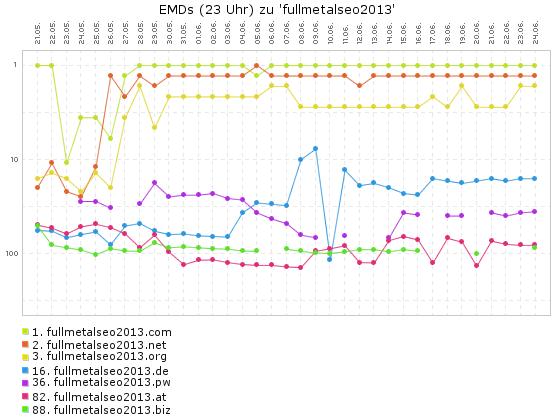 Fullmetalseo2013 die Keyword Domains (EMD)