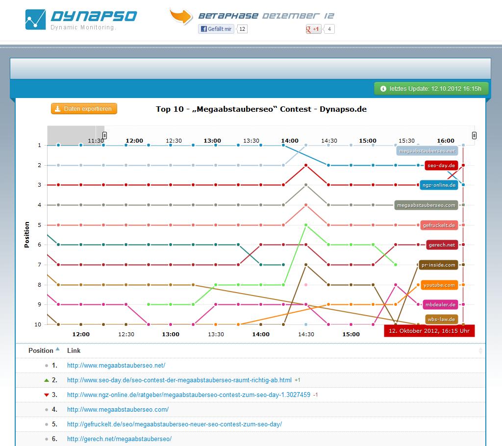 megaabstauberseo-Ranking bei Dynapso