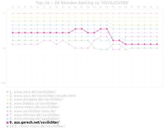 Xovilichter Ranking-Absturz