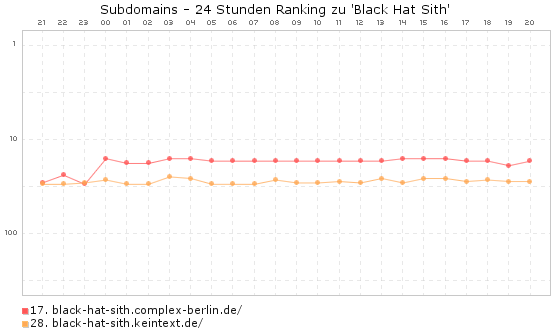 black hat sith - Exact Match Subdomains und Partial Match Subdomains